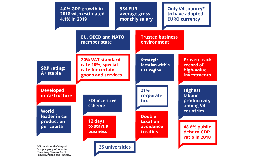 Business in Slovakia facts